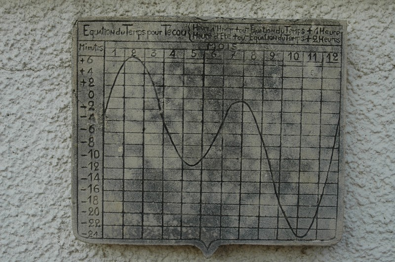 Cadran solaire Benoit Tecou Tarn.