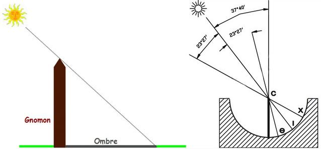 cadran solaire synonyme
